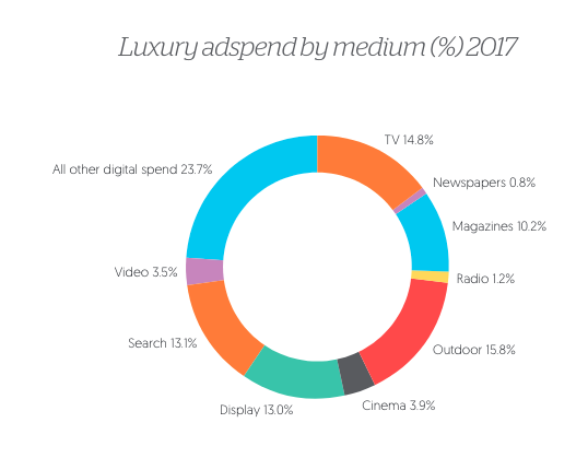 luxury adspend by medium