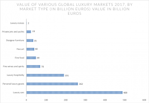 Global luxury hospitality market