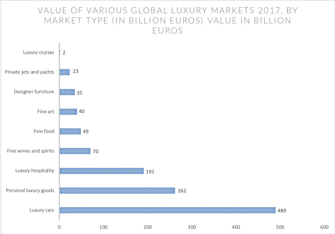 Global luxury hospitality market